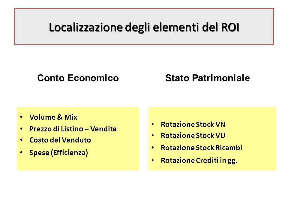 Modulo 2 Conto Economico - Elementi Base Obiettivi Identificare gli elementi chiave di Conto Economico.
