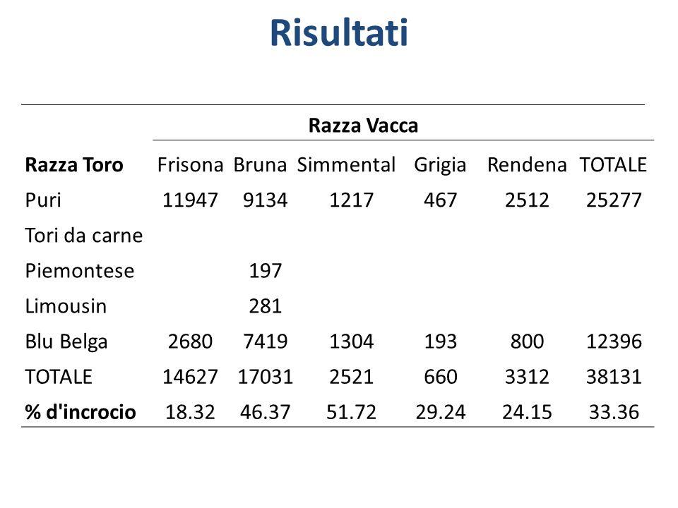 Risultati Razza Vacca Razza ToroFrisonaBrunaSimmentalGrigiaRendenaTOTALE Puri1194791341217467251225277 Tori da carne Piemontese197 Limousin281 Blu Bel