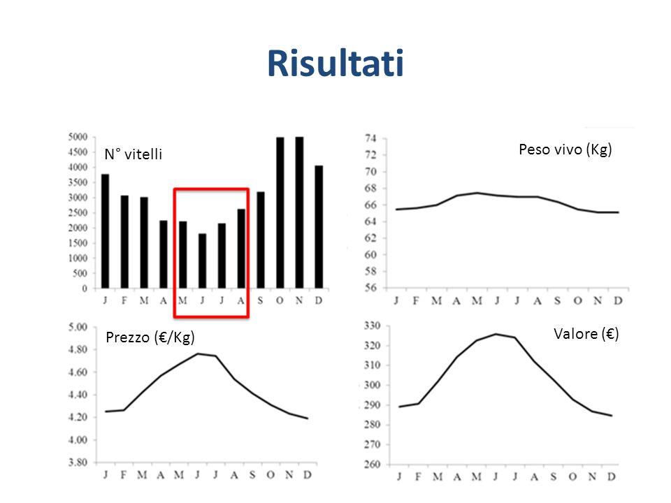N° vitelli Prezzo (/Kg) Valore () Peso vivo (Kg)