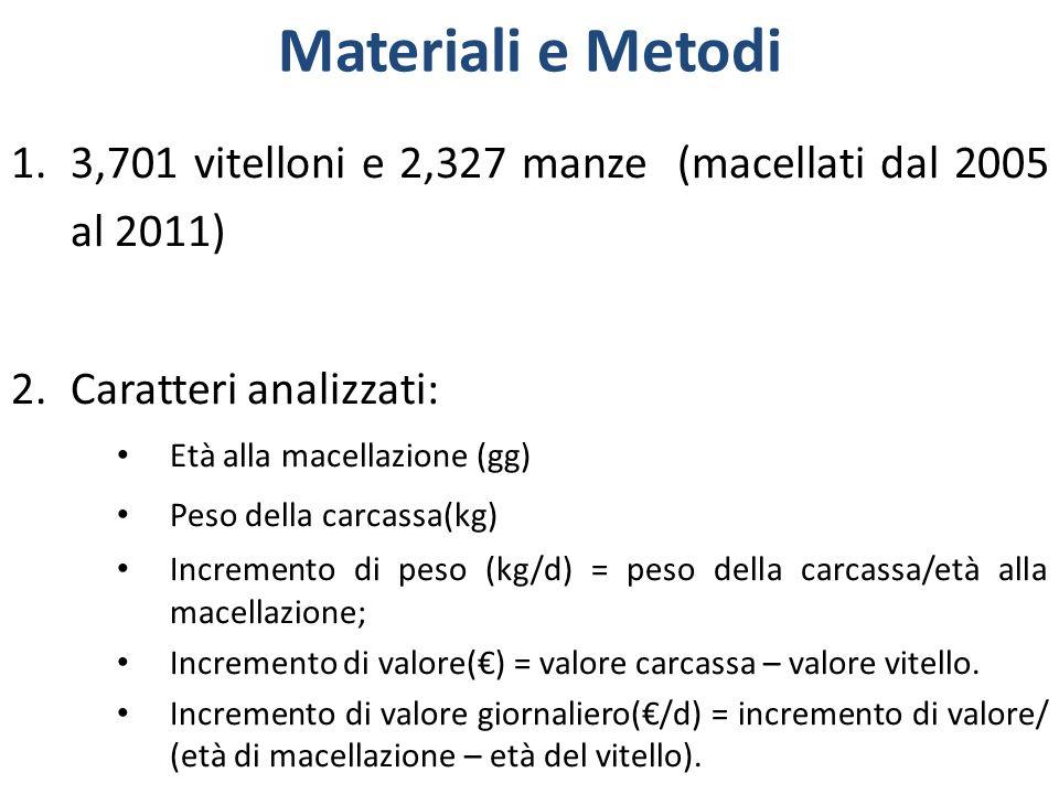 Materiali e Metodi 1.3,701 vitelloni e 2,327 manze (macellati dal 2005 al 2011) 2.Caratteri analizzati: Età alla macellazione (gg) Peso della carcassa