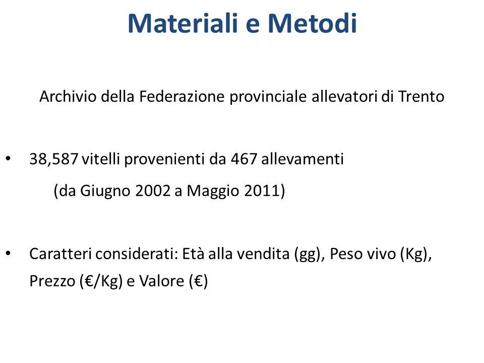 Materiali e Metodi Archivio della Federazione provinciale allevatori di Trento 38,587 vitelli provenienti da 467 allevamenti (da Giugno 2002 a Maggio
