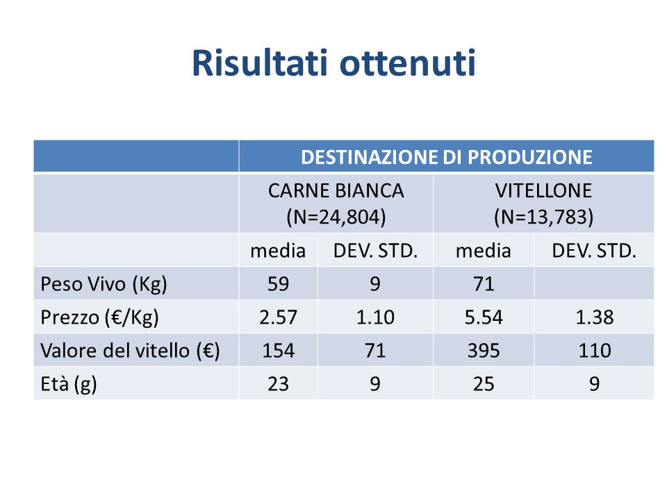 Risultati ottenuti DESTINAZIONE DI PRODUZIONE CARNE BIANCA (N=24,804) VITELLONE (N=13,783) mediaDEV. STD.mediaDEV. STD. Peso Vivo (Kg)59971 Prezzo (/K