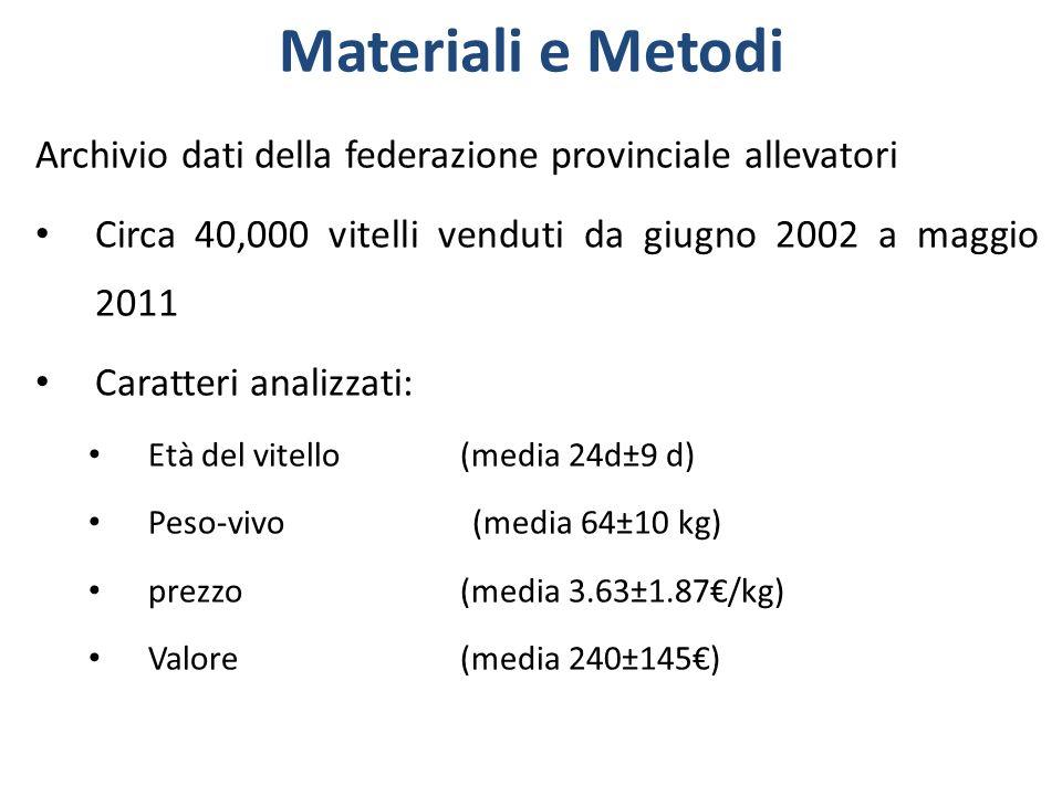 Materiali e Metodi Archivio dati della federazione provinciale allevatori Circa 40,000 vitelli venduti da giugno 2002 a maggio 2011 Caratteri analizza