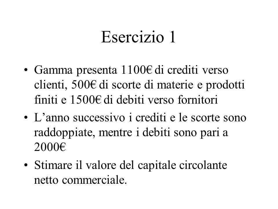 Esercizio 1 Gamma presenta 1100 di crediti verso clienti, 500 di scorte di materie e prodotti finiti e 1500 di debiti verso fornitori Lanno successivo