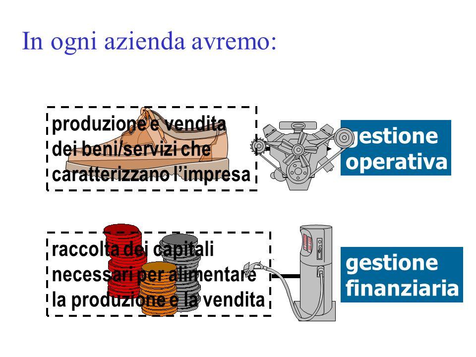In questo senso, in ogni impresa... raccolta dei capitali necessari per alimentare la produzione e la vendita gestione operativa gestione finanziaria