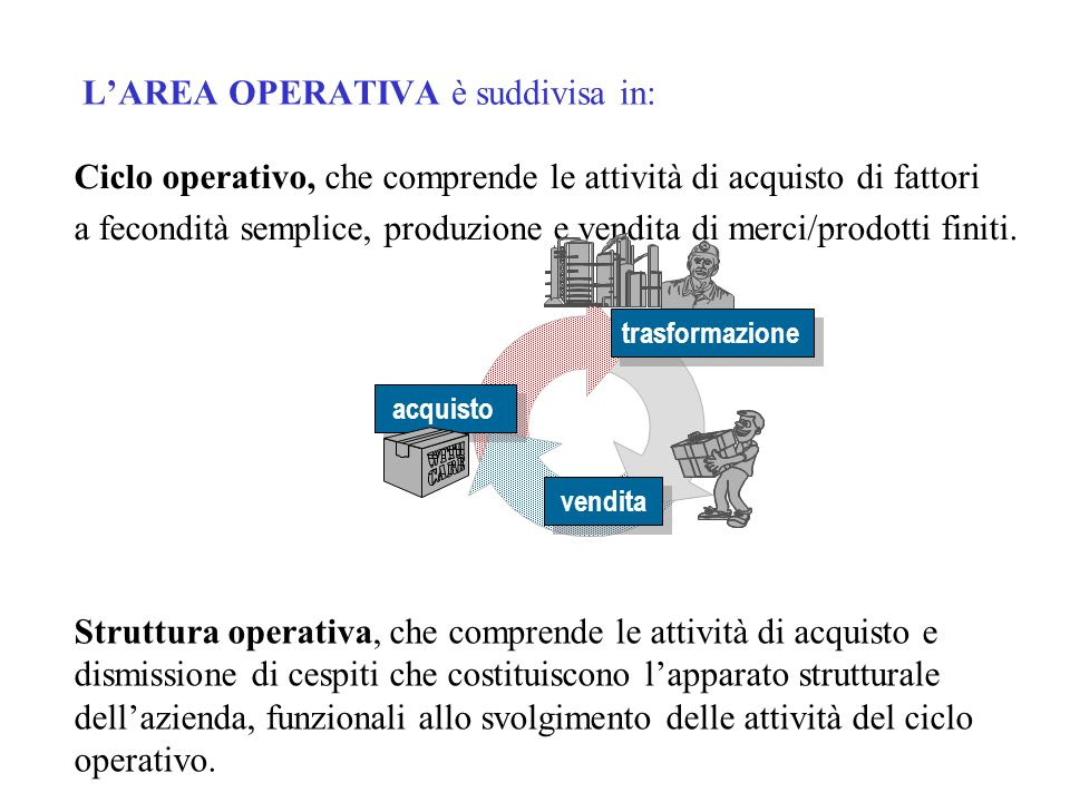 Larea del ciclo operativo Acquisto Produzione Vendita ATTIVITA OPERATIVE CORRENTI PASSIVITA OPERATIVE CORRENTI CREDITI VERSO CLIENTIDEBITI VERSO FORNITORI RIMANENZE DI MATERIE E PRODOTTI FINITI