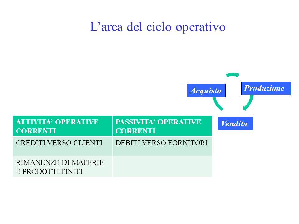Larea del ciclo operativo Acquisto Produzione Vendita ATTIVITA OPERATIVE CORRENTI PASSIVITA OPERATIVE CORRENTI CREDITI VERSO CLIENTIDEBITI VERSO FORNI