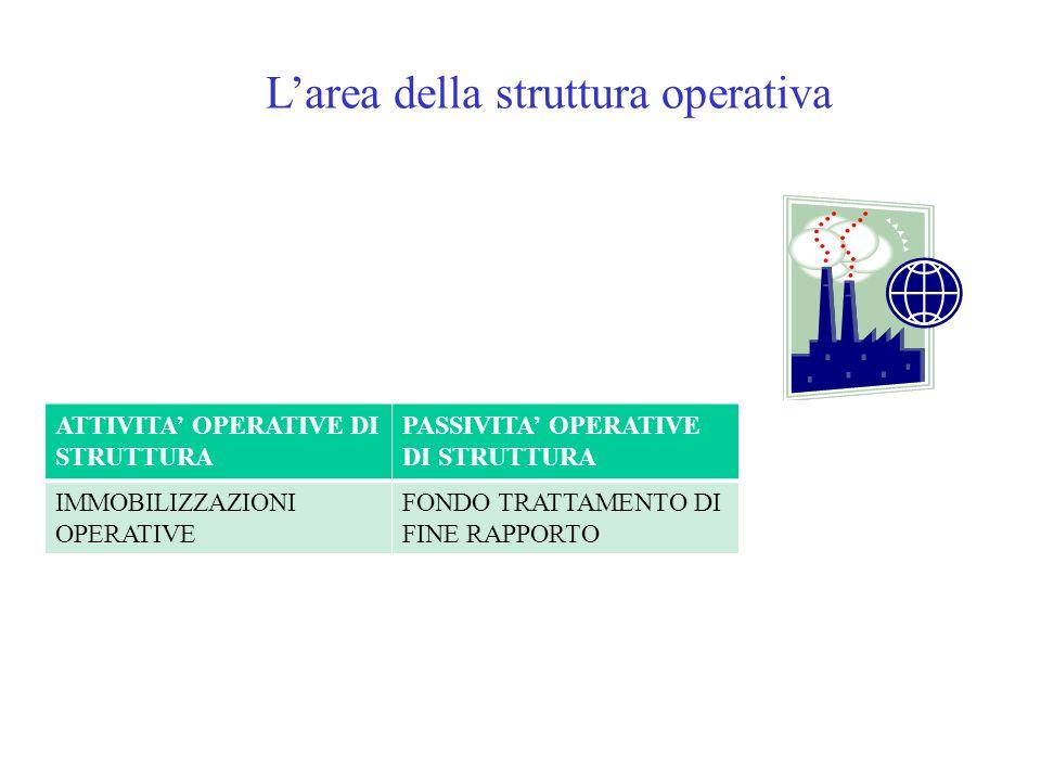 Larea della struttura operativa ATTIVITA OPERATIVE DI STRUTTURA PASSIVITA OPERATIVE DI STRUTTURA IMMOBILIZZAZIONI OPERATIVE FONDO TRATTAMENTO DI FINE
