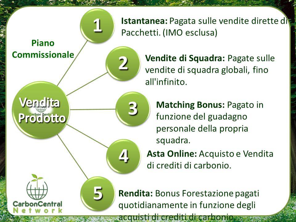Rendita: Bonus Forestazione pagato quotidianamente in funzione dei tuoi acquisti di Crediti di Carbonio.