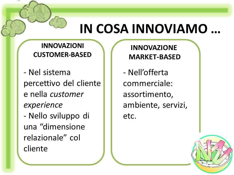IN COSA INNOVIAMO … INNOVAZIONI CUSTOMER-BASED - Nel sistema percettivo del cliente e nella customer experience - Nello sviluppo di una dimensione rel