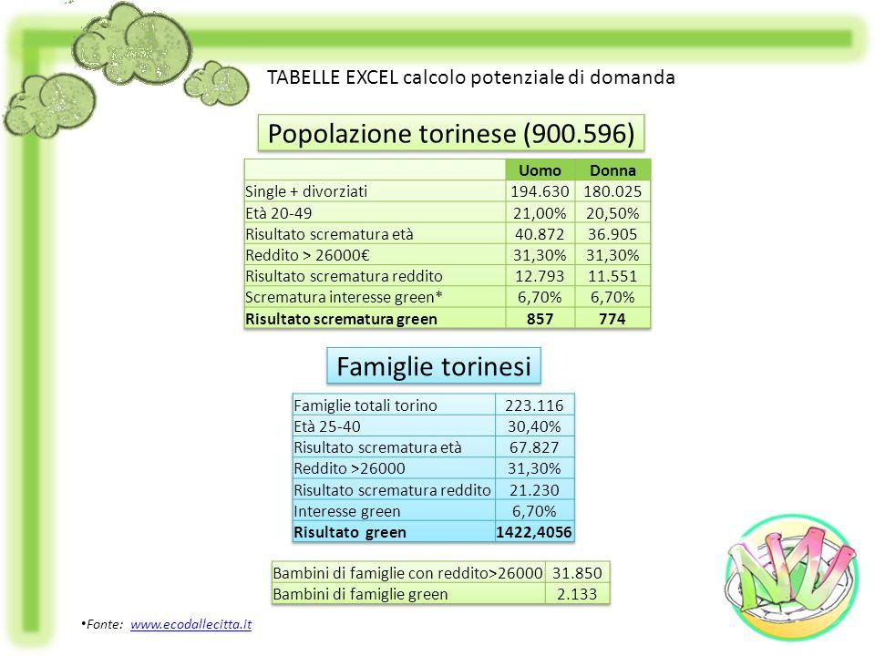 TABELLE EXCEL calcolo potenziale di domanda Fonte: www.ecodallecitta.itwww.ecodallecitta.it