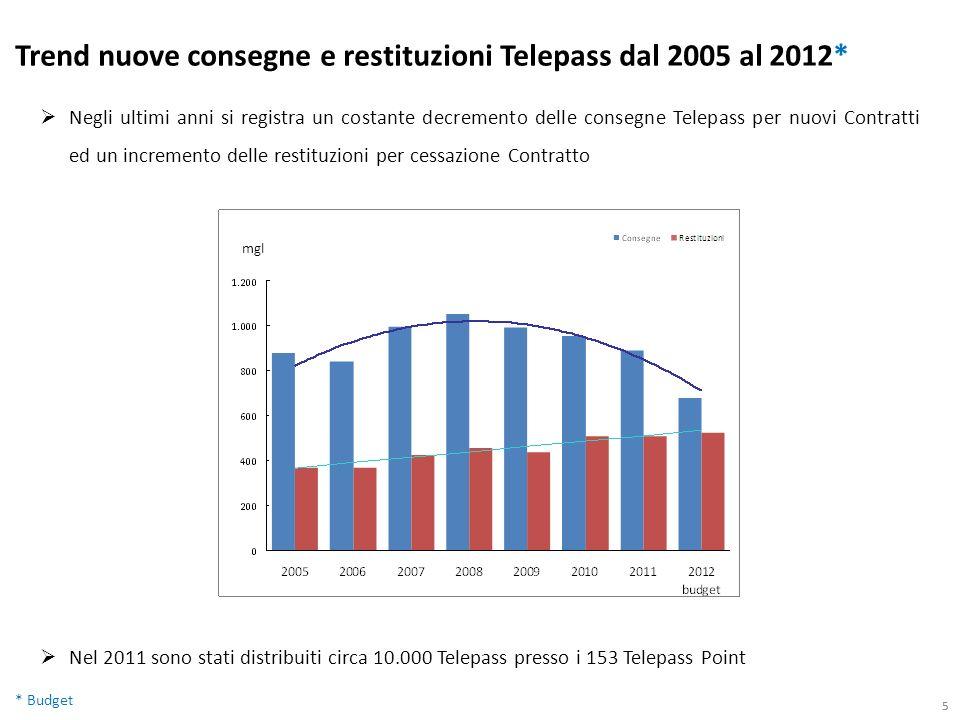 55 Negli ultimi anni si registra un costante decremento delle consegne Telepass per nuovi Contratti ed un incremento delle restituzioni per cessazione Contratto Trend nuove consegne e restituzioni Telepass dal 2005 al 2012* * Budget mgl Nel 2011 sono stati distribuiti circa 10.000 Telepass presso i 153 Telepass Point