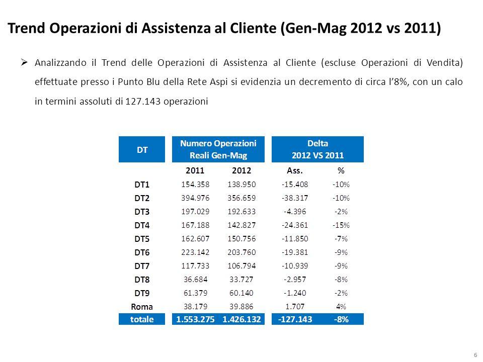 66 Analizzando il Trend delle Operazioni di Assistenza al Cliente (escluse Operazioni di Vendita) effettuate presso i Punto Blu della Rete Aspi si evidenzia un decremento di circa l8%, con un calo in termini assoluti di 127.143 operazioni Trend Operazioni di Assistenza al Cliente (Gen-Mag 2012 vs 2011)