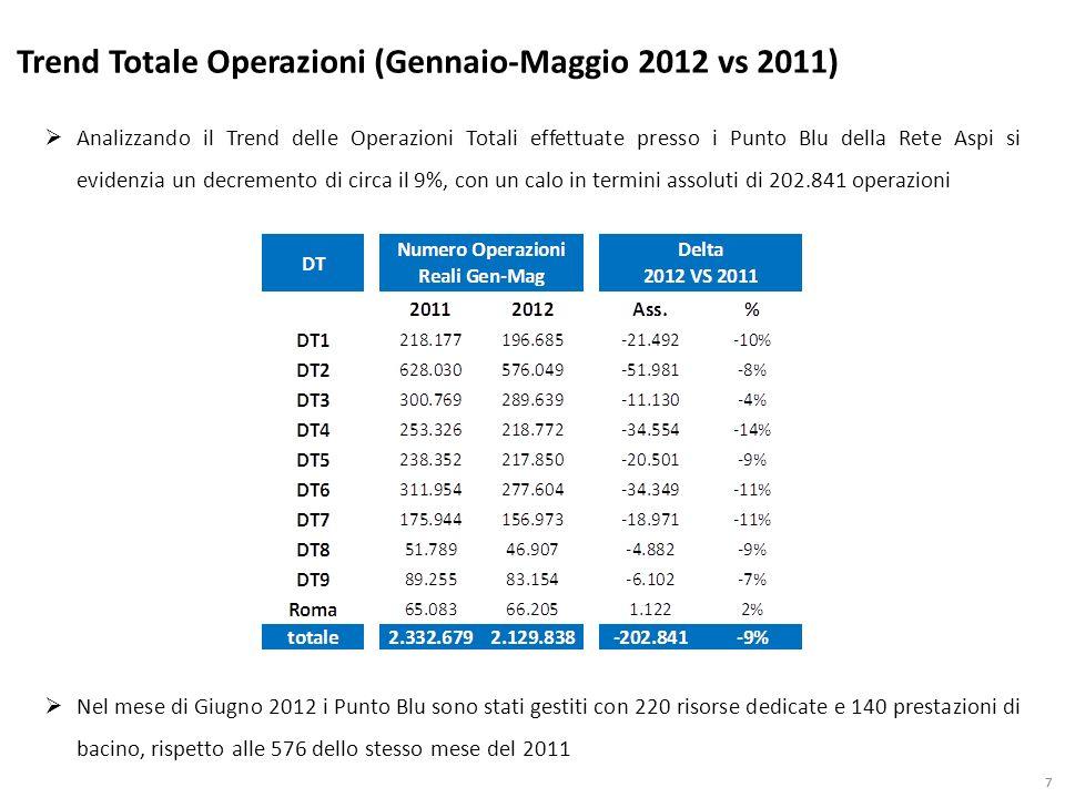 77 Analizzando il Trend delle Operazioni Totali effettuate presso i Punto Blu della Rete Aspi si evidenzia un decremento di circa il 9%, con un calo i