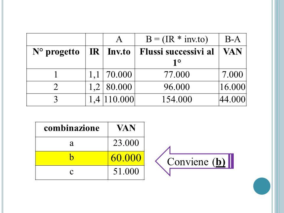 AB = (IR * inv.to)B-A N° progettoIRInv.toFlussi successivi al 1° VAN 11,170.00077.0007.000 21,280.00096.00016.000 31,4110.000154.00044.000 combinazion