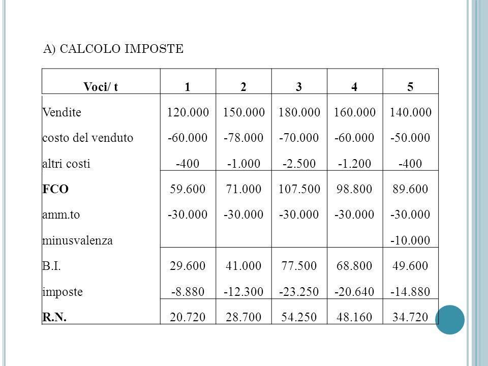 A) CALCOLO IMPOSTE Voci/ t12345 Vendite120.000150.000180.000160.000140.000 costo del venduto-60.000-78.000-70.000-60.000-50.000 altri costi-400-2.500-