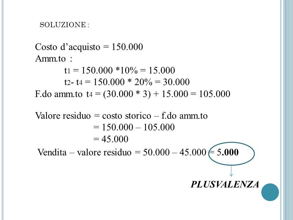 SOLUZIONE : Costo dacquisto = 150.000 Amm.to : t 1 = 150.000 *10% = 15.000 t 2 - t 4 = 150.000 * 20% = 30.000 F.do amm.to t 4 = (30.000 * 3) + 15.000