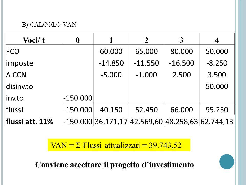 B) CALCOLO VAN Voci/ t01234 FCO 60.00065.00080.00050.000 imposte -14.850-11.550-16.500-8.250 Δ CCN -5.0002.5003.500 disinv.to 50.000 inv.to-150.000 fl