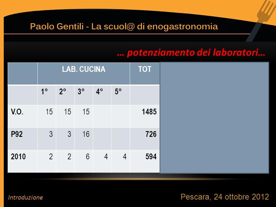 Pescara, 24 ottobre 2012 … potenziamento dei laboratori… LAB.