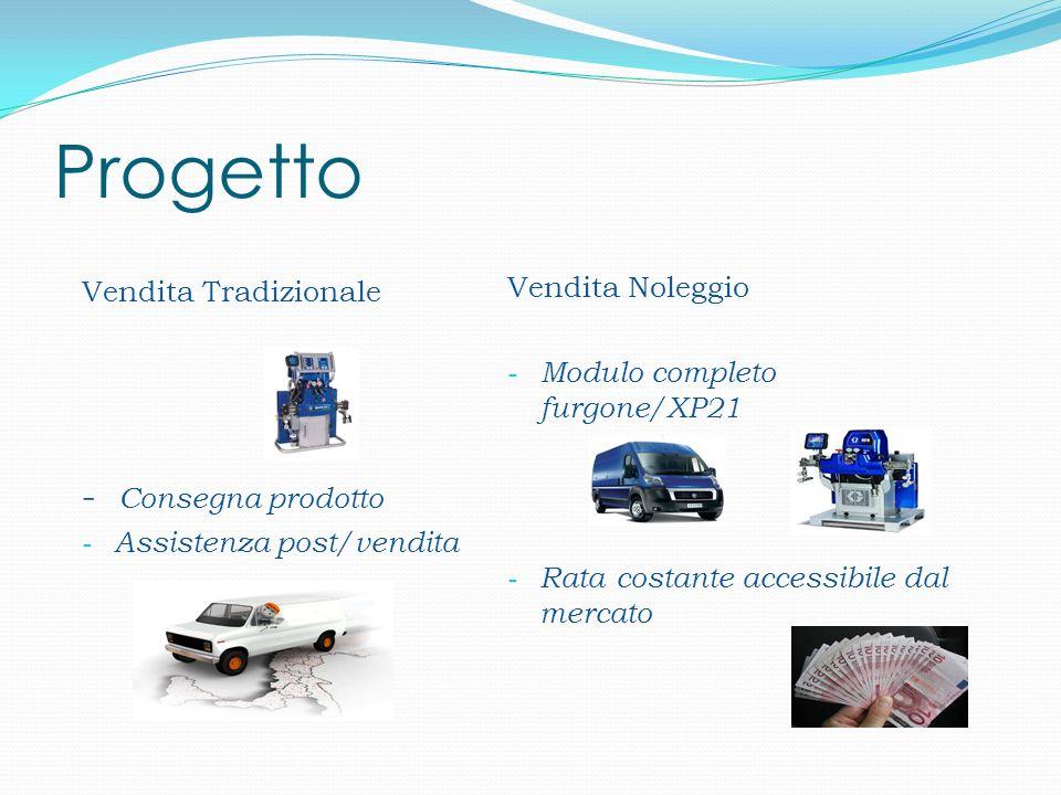 Progetto Vendita Tradizionale - Consegna prodotto - Assistenza post/vendita Vendita Noleggio - Modulo completo furgone/XP21 - Rata costante accessibile dal mercato