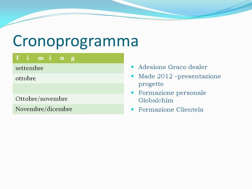 Cronoprogramma Timing settembre ottobre Ottobre/novembre Novembre/dicembre Adesione Graco dealer Made 2012 –presentazione progetto Formazione personale Globalchim Formazione Clientela