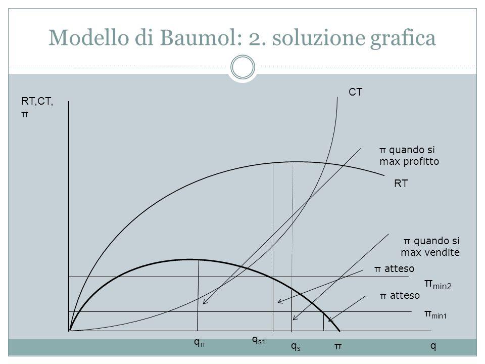 RT,CT, π q qπqπ qsqs RT CT π q s1 π min1 π min2 π quando si max profitto π quando si max vendite π atteso Modello di Baumol: 2. soluzione grafica