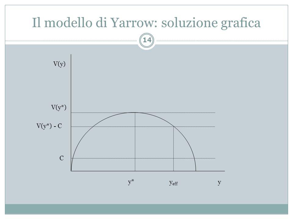 Il modello di Yarrow: soluzione grafica 14 V(y) y y* V(y*) C V(y*) - C y eff