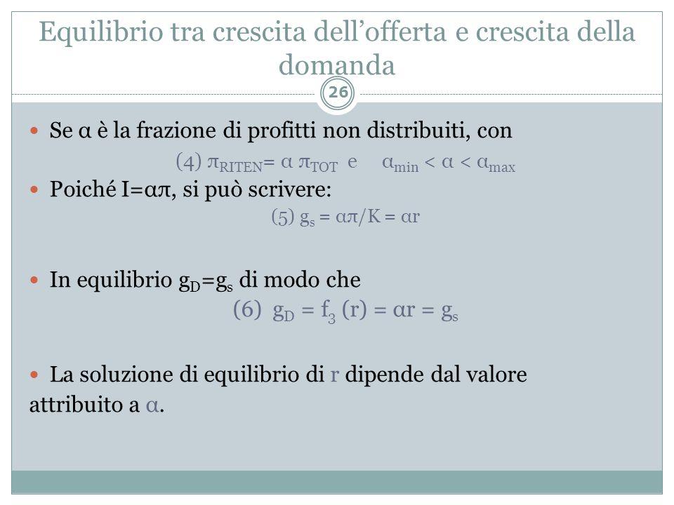 Equilibrio tra crescita dellofferta e crescita della domanda Se α è la frazione di profitti non distribuiti, con (4) π RITEN = α π TOT e α min < α < α