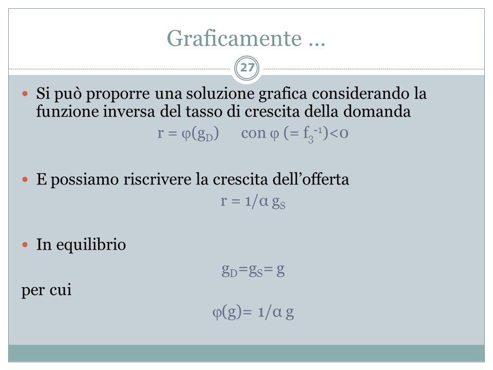 Graficamente … Si può proporre una soluzione grafica considerando la funzione inversa del tasso di crescita della domanda r = (g D ) con (= f 3 -1 )<0