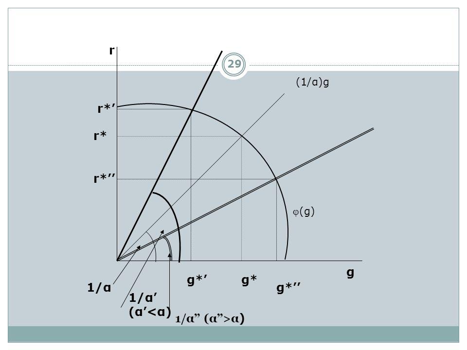 r g r* g* 1/α r* g* 1/α (α<α) r* g* 1/α (α>α ) (g) (1/α)g 29