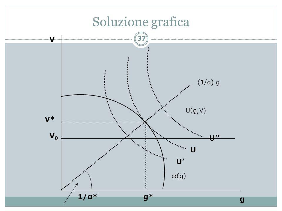 U U U V* g* V g V0V0 1/α* φ(g) U(g,V) (1/α) g 37 Soluzione grafica