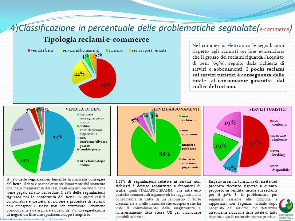 4)Classificazione in percentuale delle problematiche segnalate( e-commerce ) Osservatorio reclami consumatori Adiconsum Nel commercio elettronico le s