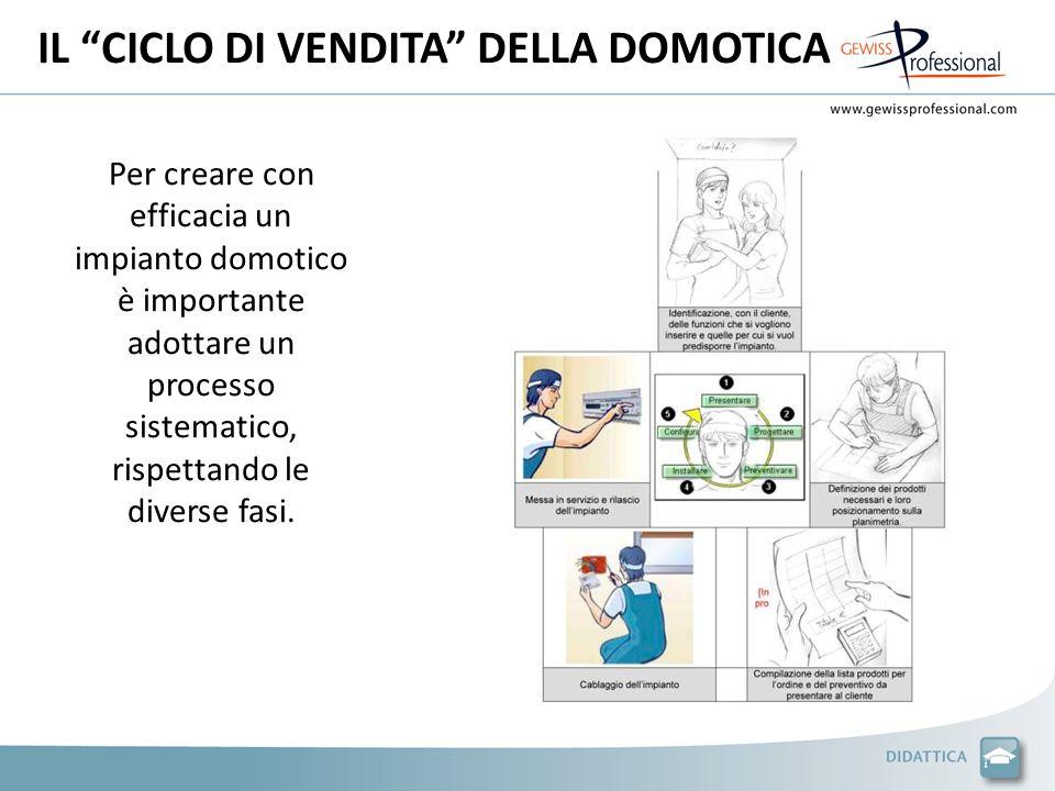 IL CICLO DI VENDITA DELLA DOMOTICA Per creare con efficacia un impianto domotico è importante adottare un processo sistematico, rispettando le diverse