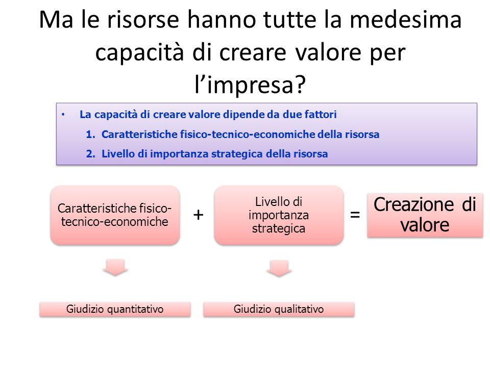 Ma le risorse hanno tutte la medesima capacità di creare valore per limpresa? La capacità di creare valore dipende da due fattori 1. Caratteristiche f