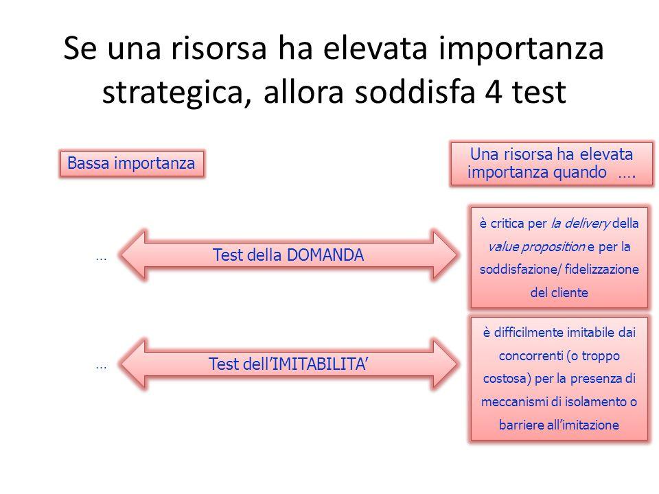 Se una risorsa ha elevata importanza strategica, allora soddisfa 4 test Test della DOMANDA Test dellIMITABILITA Una risorsa ha elevata importanza quan