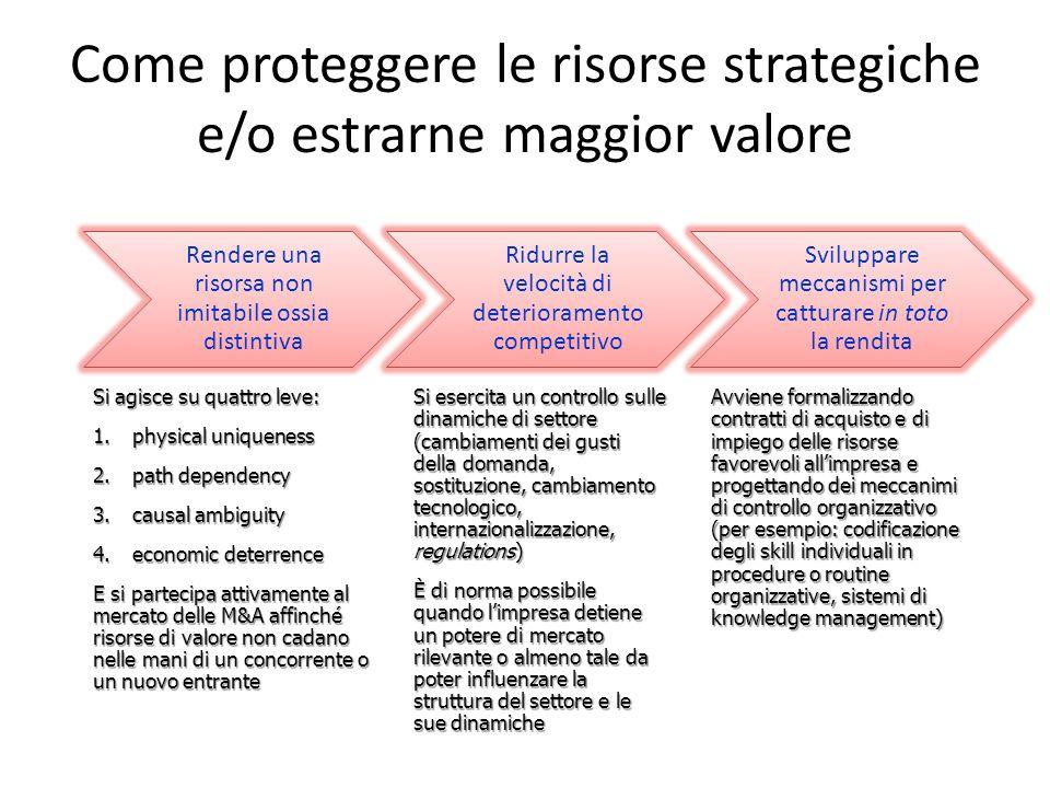 Come proteggere le risorse strategiche e/o estrarne maggior valore Si agisce su quattro leve: 1.physical uniqueness 2.path dependency 3.causal ambigui