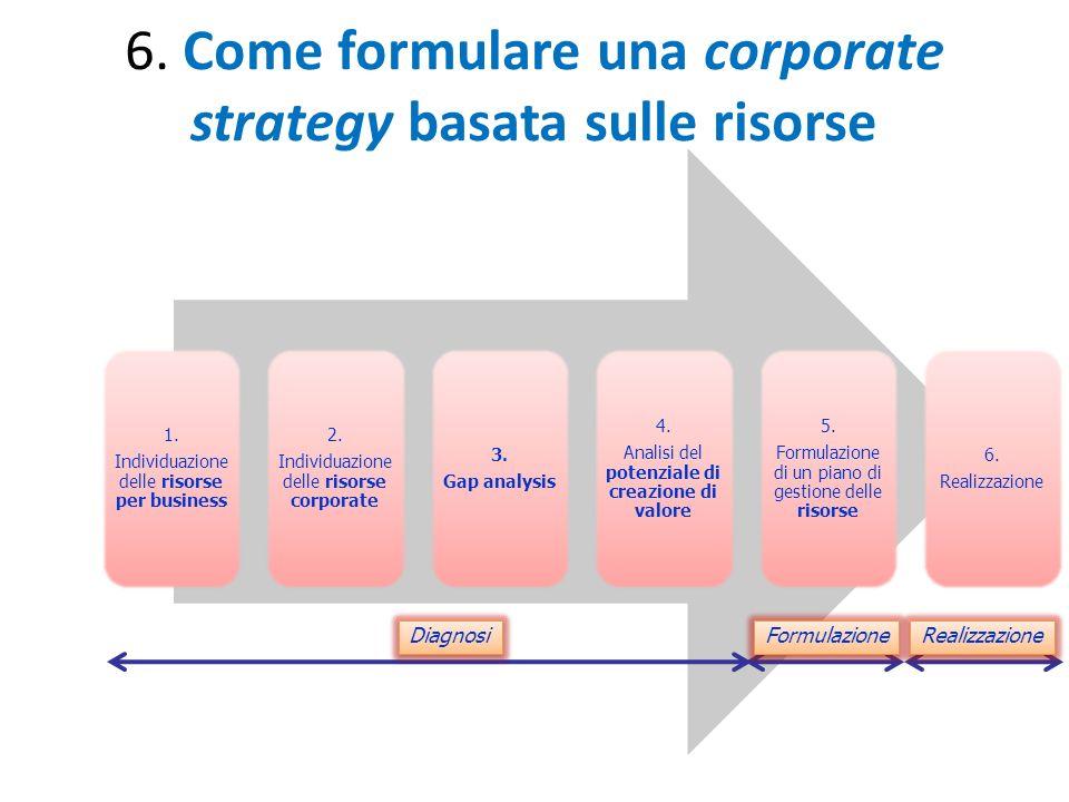6. Come formulare una corporate strategy basata sulle risorse 1. Individuazione delle risorse per business 2. Individuazione delle risorse corporate 3