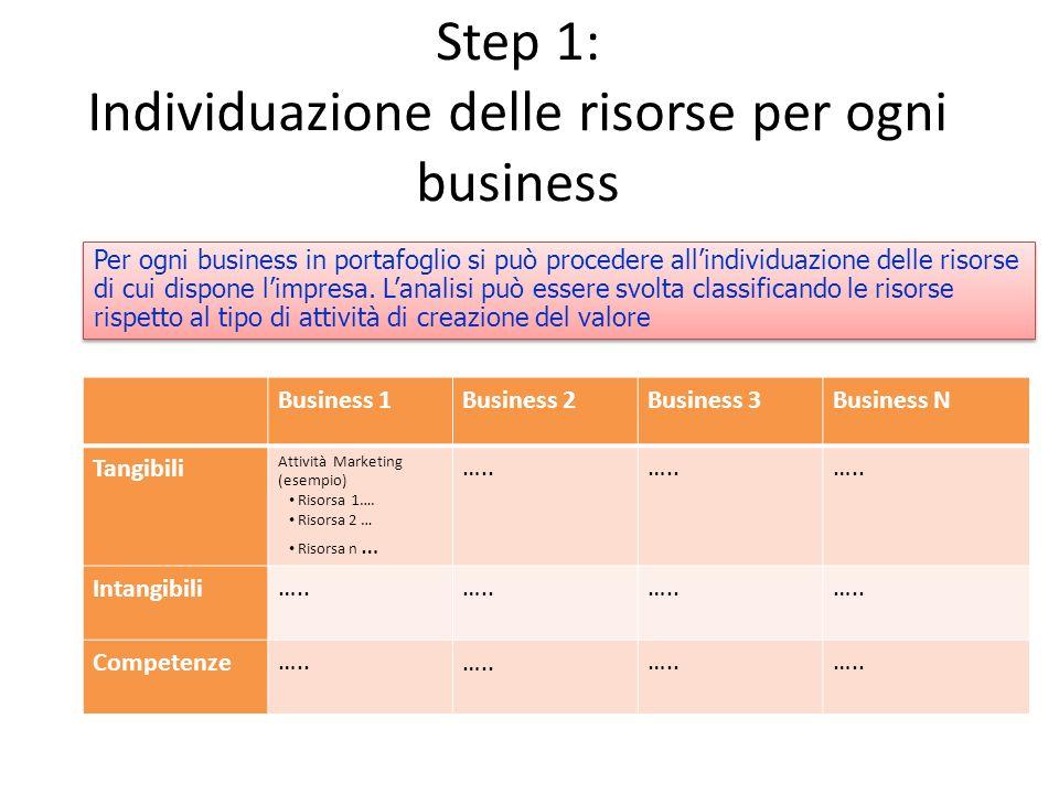 Step 1: Individuazione delle risorse per ogni business Business 1Business 2Business 3Business N Tangibili Attività Marketing (esempio) Risorsa 1…. Ris