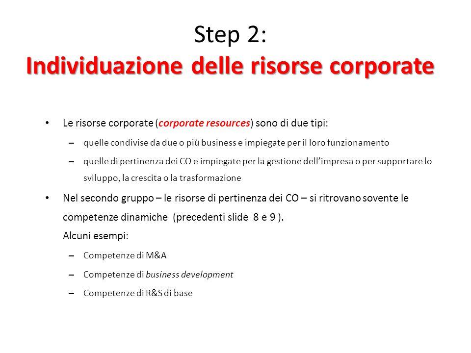 Individuazione delle risorse corporate Step 2: Individuazione delle risorse corporate Le risorse corporate (corporate resources) sono di due tipi: – q