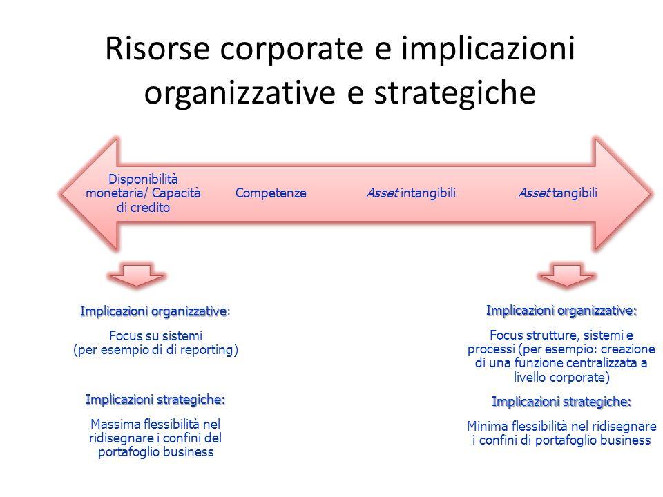 Risorse corporate e implicazioni organizzative e strategiche Disponibilità monetaria/ Capacità di credito Implicazioni organizzative Implicazioni orga