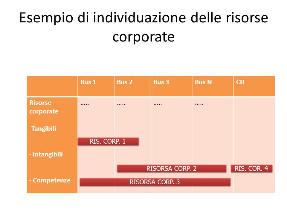 Esempio di individuazione delle risorse corporate Bus 1Bus 2Bus 3Bus NCH Risorse corporate -Tangibili - Intangibili - Competenze ….. RIS. CORP. 1 RISO
