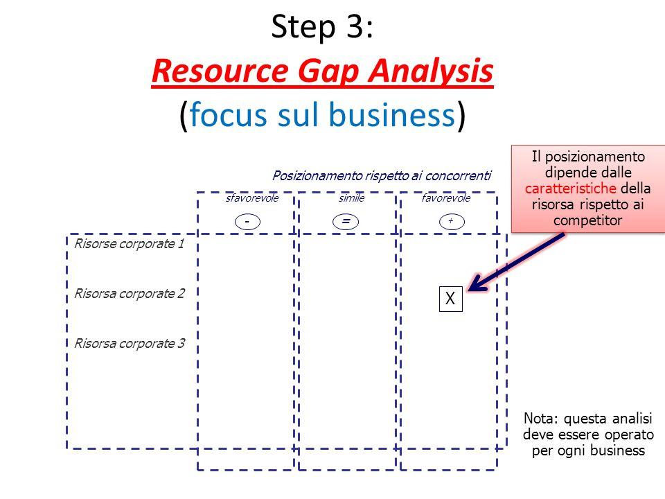 Step 3: Resource Gap Analysis (focus sul business) Risorse corporate 1 Risorsa corporate 2 Risorsa corporate 3 sfavorevolesimilefavorevole Posizioname