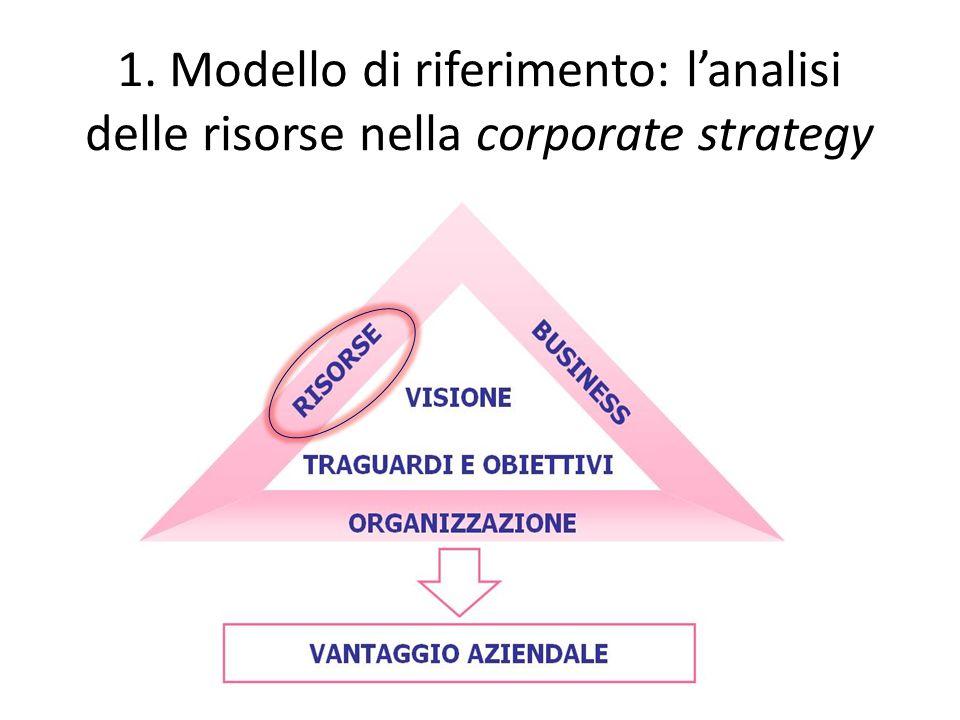 1. Modello di riferimento: lanalisi delle risorse nella corporate strategy