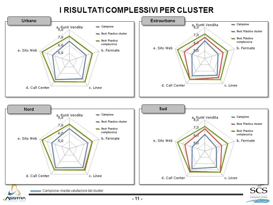 - 11 - Urbano Extraurbano Nord Sud I RISULTATI COMPLESSIVI PER CLUSTER Campione: media valutazioni del cluster
