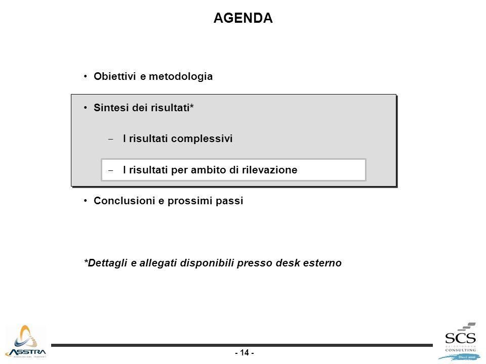 - 14 - AGENDA Obiettivi e metodologia Sintesi dei risultati* I risultati complessivi I risultati per ambito di rilevazione Conclusioni e prossimi pass