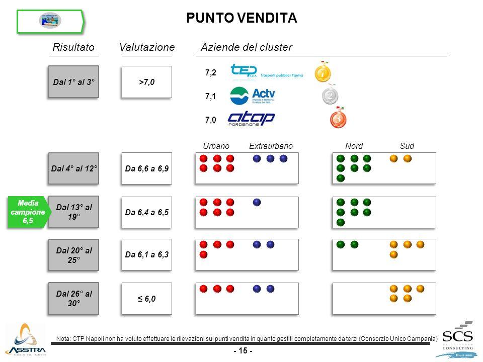 - 15 - Dal 1° al 3° Dal 4° al 12° Dal 13° al 19° Dal 20° al 25° Dal 26° al 30° RisultatoValutazione >7,0 Da 6,6 a 6,9 Da 6,4 a 6,5 Da 6,1 a 6,3 6,0 Aziende del cluster Media campione 6,5 UrbanoExtraurbanoNordSud 7,2 7,1 7,0 PUNTO VENDITA Nota: CTP Napoli non ha voluto effettuare le rilevazioni sui punti vendita in quanto gestiti completamente da terzi (Consorzio Unico Campania)