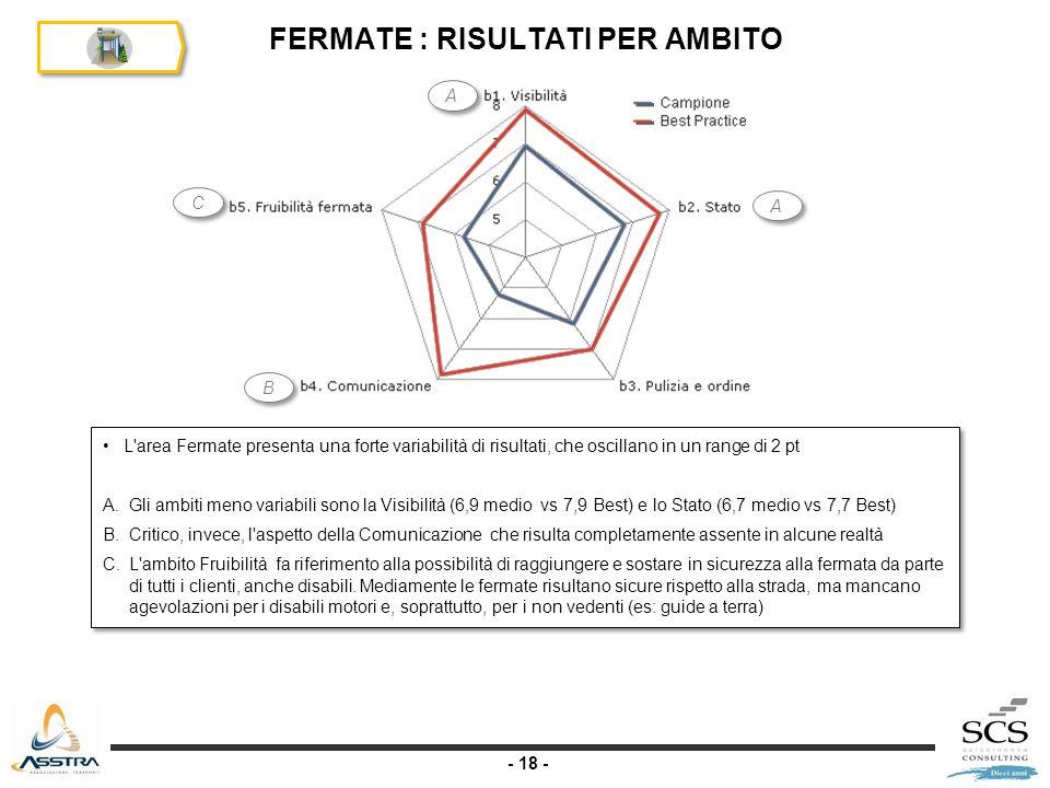 - 18 - FERMATE : RISULTATI PER AMBITO L area Fermate presenta una forte variabilità di risultati, che oscillano in un range di 2 pt A.Gli ambiti meno variabili sono la Visibilità (6,9 medio vs 7,9 Best) e lo Stato (6,7 medio vs 7,7 Best) B.Critico, invece, l aspetto della Comunicazione che risulta completamente assente in alcune realtà C.L ambito Fruibilità fa riferimento alla possibilità di raggiungere e sostare in sicurezza alla fermata da parte di tutti i clienti, anche disabili.