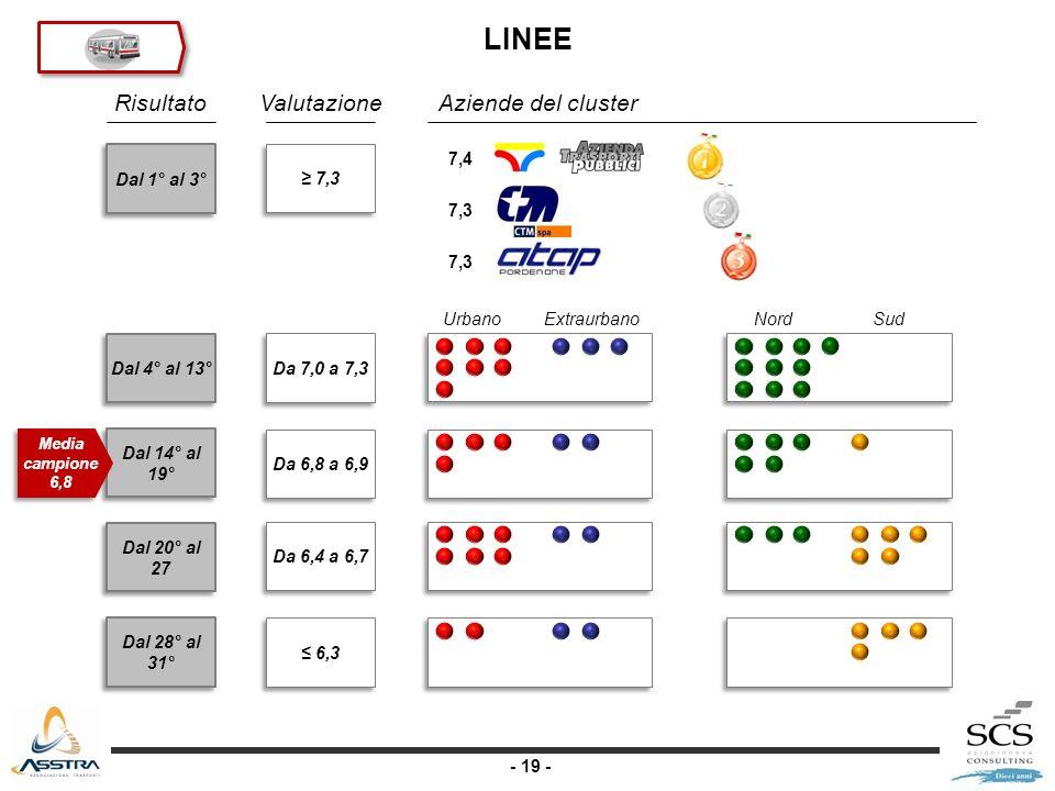 - 19 - Dal 1° al 3° Dal 4° al 13° Dal 14° al 19° Dal 20° al 27 Dal 28° al 31° RisultatoValutazione Da 7,0 a 7,3 Da 6,8 a 6,9 Da 6,4 a 6,7 6,3 Aziende del cluster Media campione 6,8 UrbanoExtraurbanoNordSud 7,4 7,3 LINEE 7,3