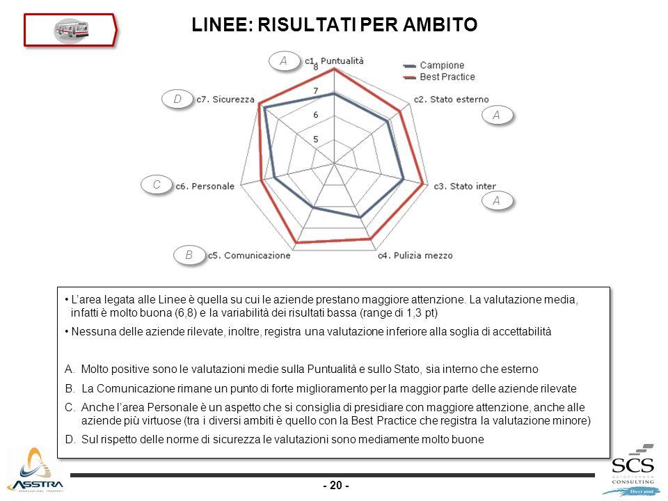 - 20 - LINEE: RISULTATI PER AMBITO Larea legata alle Linee è quella su cui le aziende prestano maggiore attenzione.