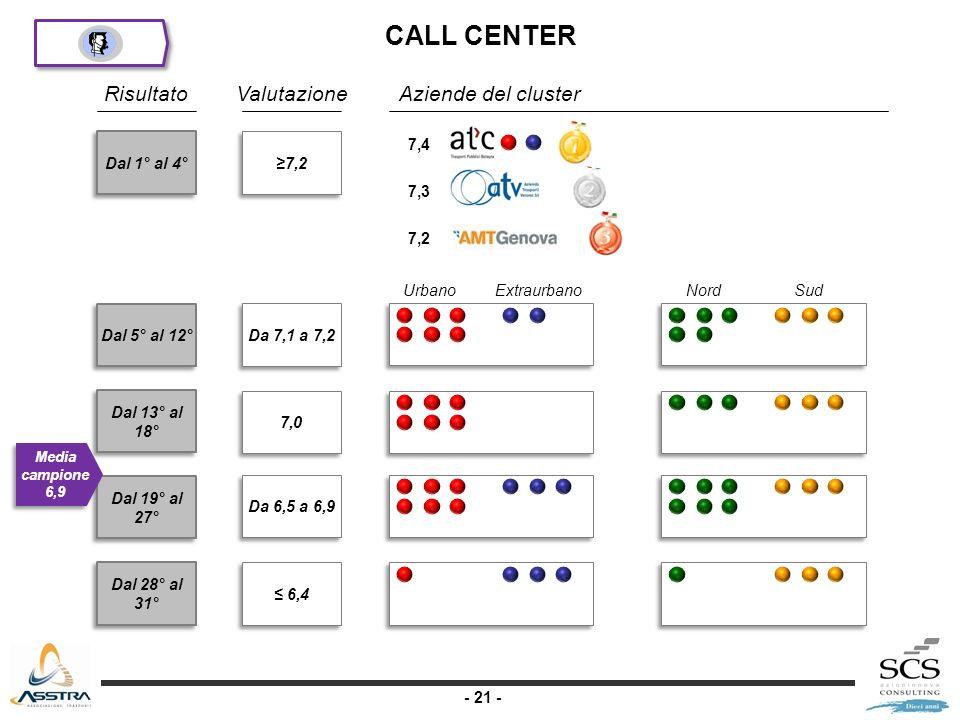 - 21 - Dal 1° al 4° Dal 5° al 12° Dal 13° al 18° Dal 19° al 27° Dal 28° al 31° RisultatoValutazione 7,2 Da 7,1 a 7,2 7,0 Da 6,5 a 6,9 6,4 Aziende del cluster Media campione 6,9 UrbanoExtraurbanoNordSud 7,4 7,3 7,2 CALL CENTER